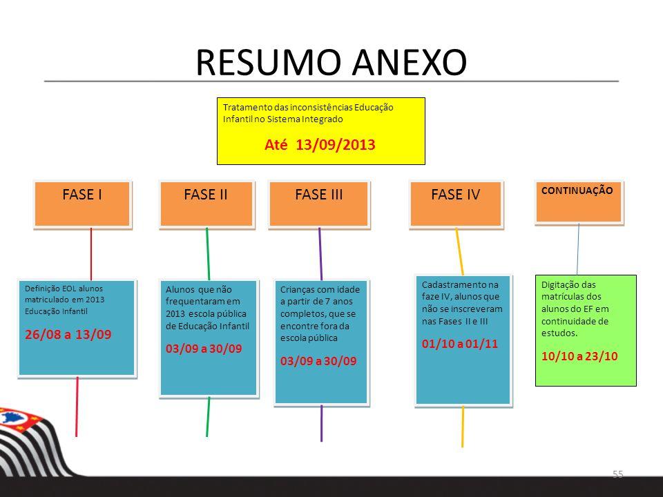 RESUMO ANEXO 55 Tratamento das inconsistências Educação Infantil no Sistema Integrado Até 13/09/2013 FASE I FASE II FASE III FASE IV CONTINUAÇÃO Defin