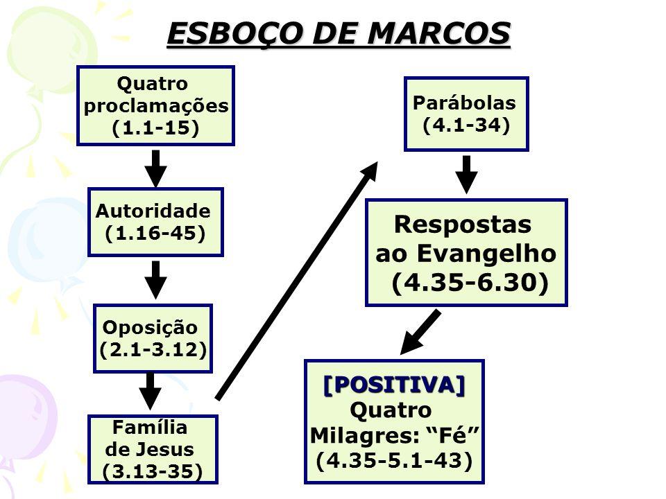 ESBOÇO DE MARCOS Quatro proclamações (1.1-15) Autoridade (1.16-45) Oposição (2.1-3.12) Família de Jesus (3.13-35) Respostas ao Evangelho (4.35-6.30) Parábolas (4.1-34) [NEGATIVA] Rejeição (6.1-29)[POSITIVA] Quatro Milagres: Fé (4.35-5.1-43)
