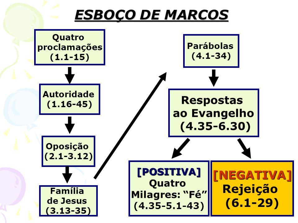 ESBOÇO DE MARCOS Quatro proclamações (1.1-15) Autoridade (1.16-45) Oposição (2.1-3.12) Família de Jesus (3.13-35) Respostas ao Evangelho (4.35-6.30) P