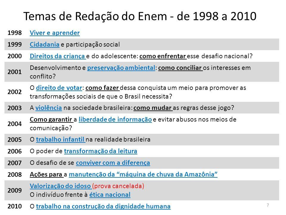 1998 Viver e aprender 1999 Cidadania e participação social 2000 Direitos da criança e do adolescente: como enfrentar esse desafio nacional? 2001 Desen