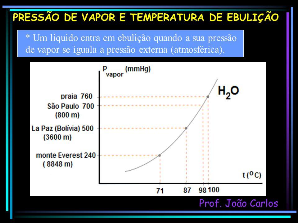 PRESSÃO DE VAPOR E TEMPERATURA DE EBULIÇÃO * Um líquido entra em ebulição quando a sua pressão de vapor se iguala a pressão externa (atmosférica). Pro
