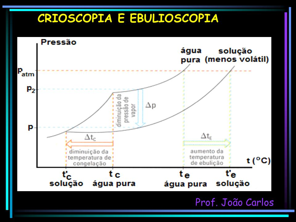 CRIOSCOPIA E EBULIOSCOPIA Prof. João Carlos