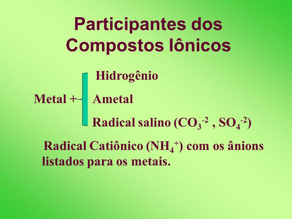 Características dos Compostos Iônicos Sólidos e cristalinos à temperatura ambiente. Ponto de Fusão e Ebulição muito elevados (acima de 300º C). Conduz