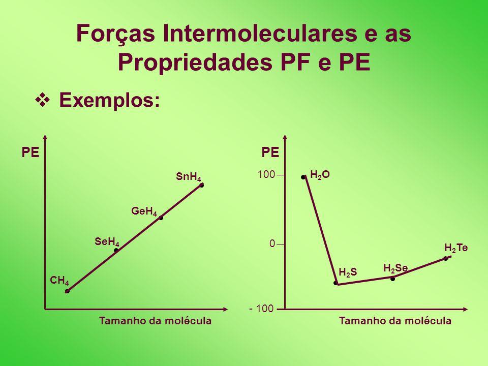 Forças Intermoleculares e as Propriedades PF e PE Dois fatores influem nos PF e PE: 1) Ligações intermolecular: quanto maior a intensidade das forças