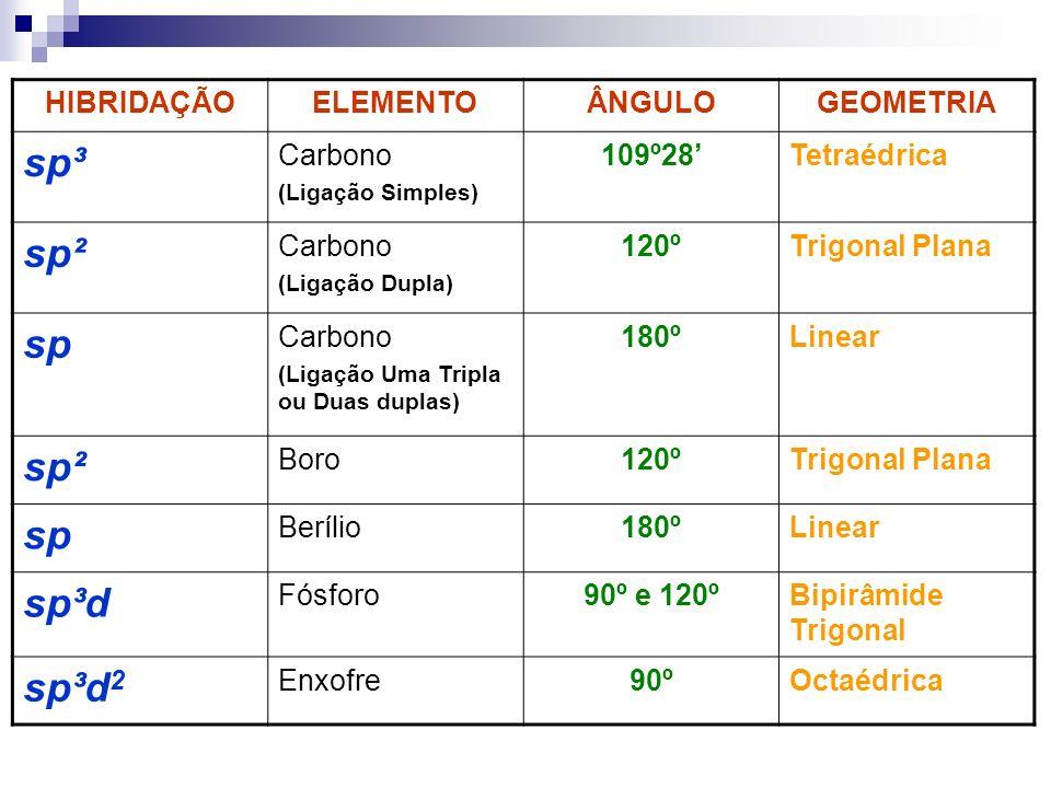 HIBRIDAÇÃOELEMENTOÂNGULOGEOMETRIA sp³ Carbono (Ligação Simples) 109º28Tetraédrica sp² Carbono (Ligação Dupla) 120ºTrigonal Plana sp Carbono (Ligação U