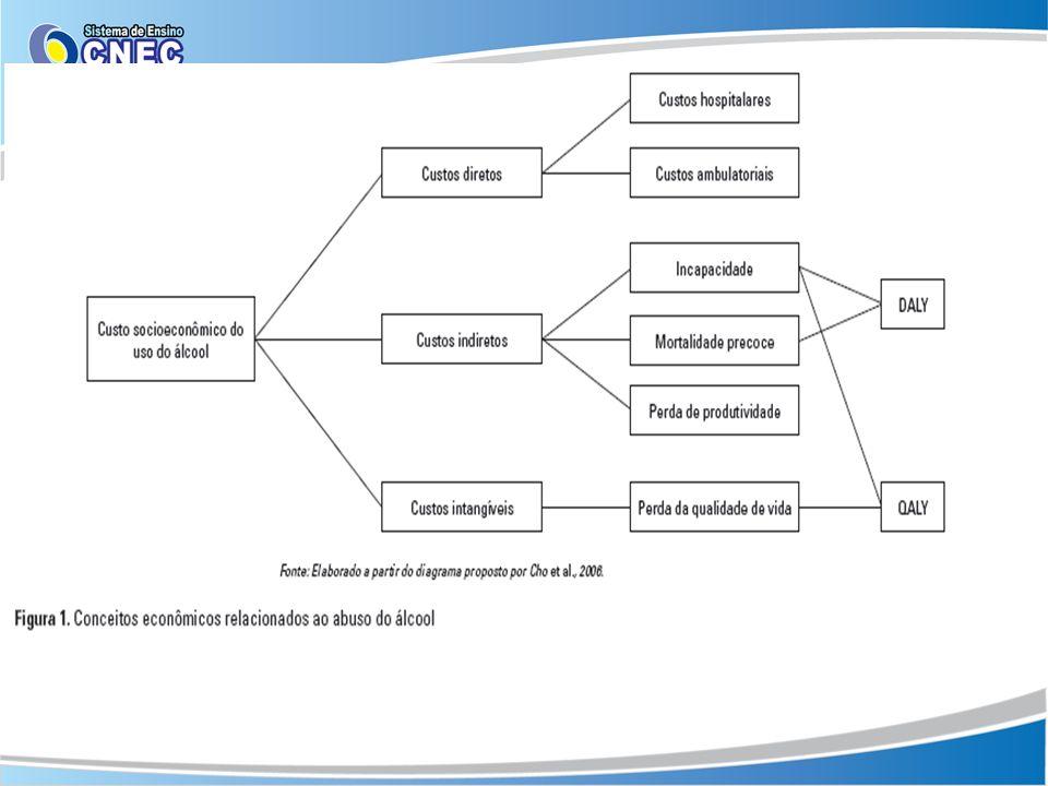 Dados especulativos estimam que o Brasil gaste, anualmente, 7,3% do Produto Interno Bruto (PIB) com consequências de problemas relacionados ao álcool – desde o tratamento das condições médicas até a perda da produtividade decorrentes do seu uso.
