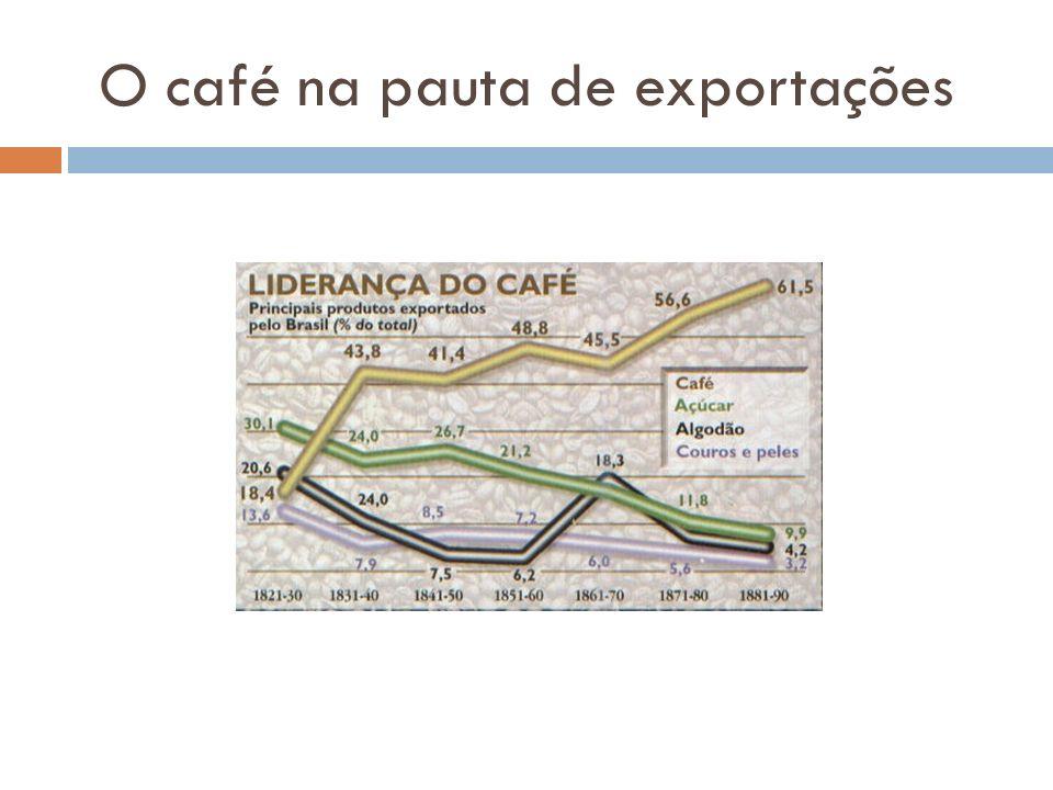O café na pauta de exportações