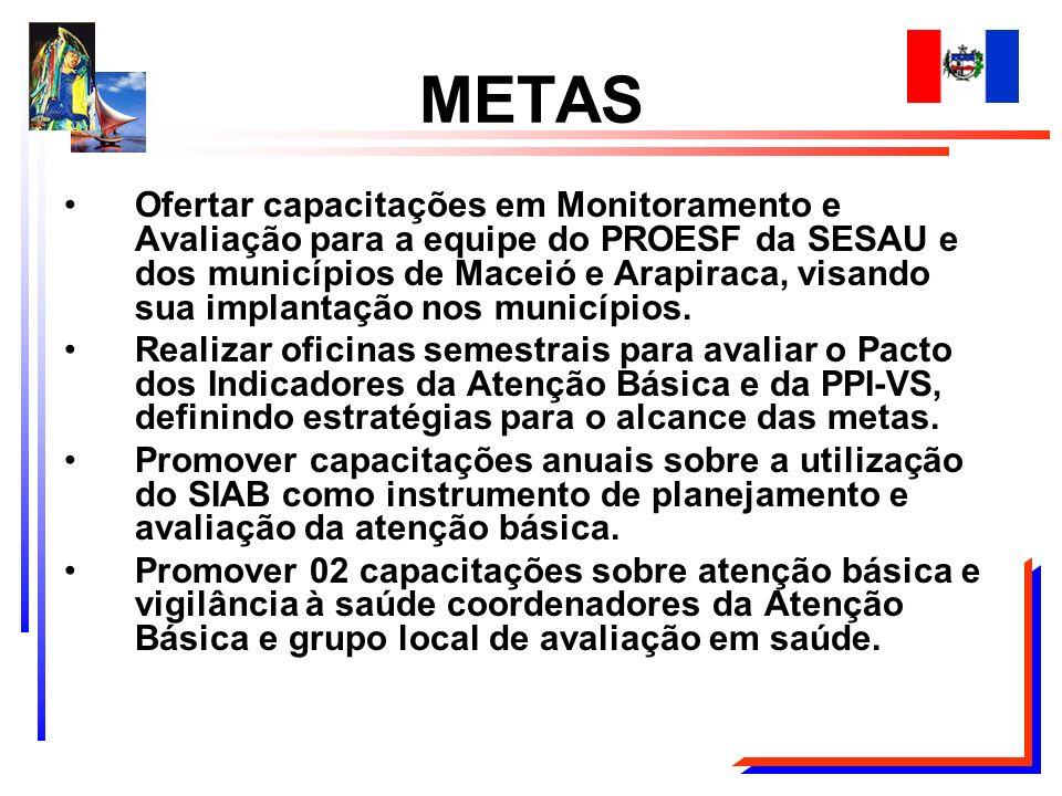 METAS Ofertar capacitações em Monitoramento e Avaliação para a equipe do PROESF da SESAU e dos municípios de Maceió e Arapiraca, visando sua implantaç