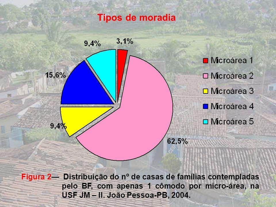 Figura 1 Distribuição do nº de famílias que ingressaram no BF por trimestre na USF JM-II. João Pessoa PB, 2004. Tempo de ingresso no BF