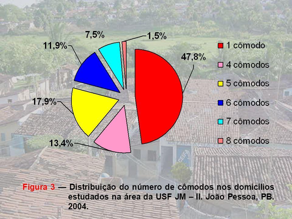 Figura 2 Distribuição do nº de casas de famílias contempladas pelo BF, com apenas 1 cômodo por micro-área, na USF JM – II. João Pessoa-PB, 2004. Tipos