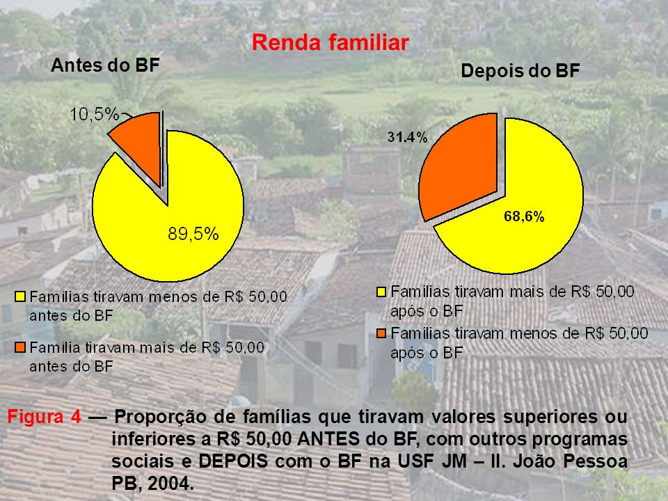 Figura 3 Distribuição do número de cômodos nos domicílios estudados na área da USF JM – II. João Pessoa, PB. 2004.