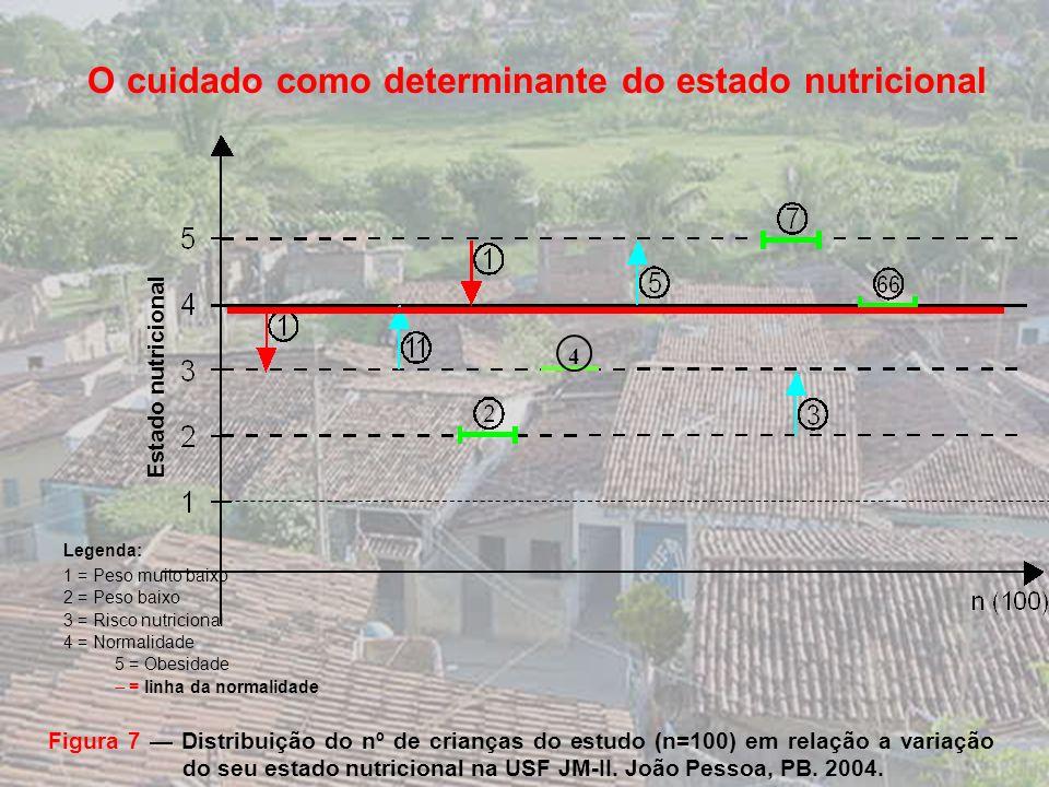 Escolaridade materna Figura 6 Escolaridade materna em anos de estudo na USF JM – II João Pessoa-PB 2004