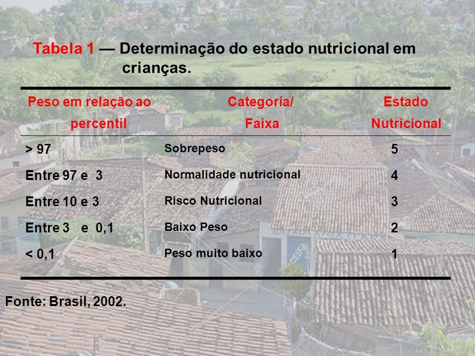 Variáveis do estudo a) Demográficas e sócio-econômicas b) Cumprimento da agenda e consumo das famílias Renda familiar Escolaridade Habitação Tamanho d