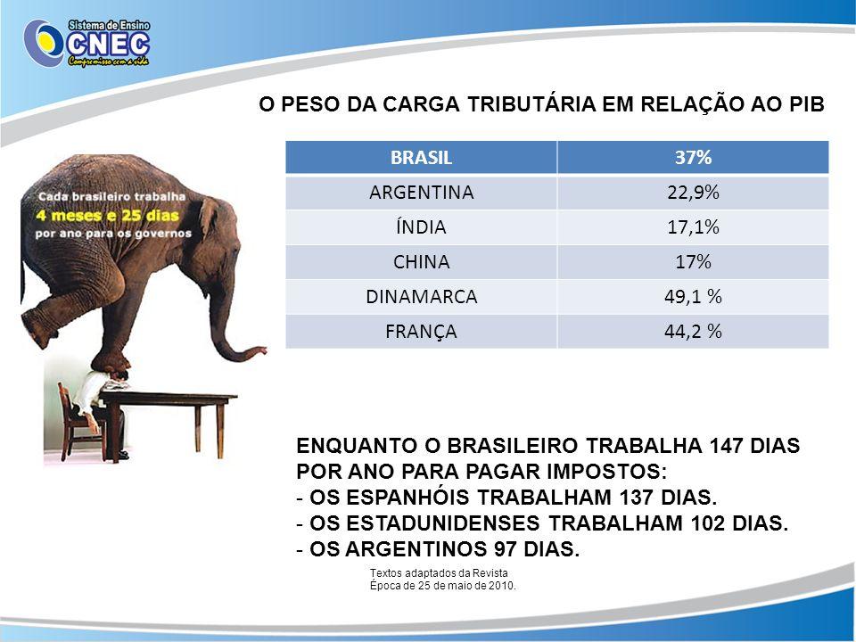 O PESO DA CARGA TRIBUTÁRIA EM RELAÇÃO AO PIB BRASIL37% ARGENTINA22,9% ÍNDIA17,1% CHINA17% DINAMARCA49,1 % FRANÇA44,2 % ENQUANTO O BRASILEIRO TRABALHA 147 DIAS POR ANO PARA PAGAR IMPOSTOS: - OS ESPANHÓIS TRABALHAM 137 DIAS.