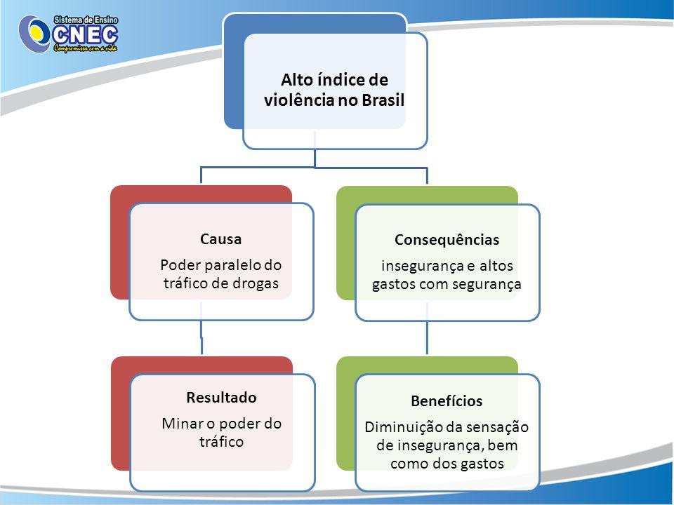 Alto índice de violência no Brasil Causa Poder paralelo do tráfico de drogas Resultado Minar o poder do tráfico Consequências insegurança e altos gastos com segurança Benefícios Diminuição da sensação de insegurança, bem como dos gastos