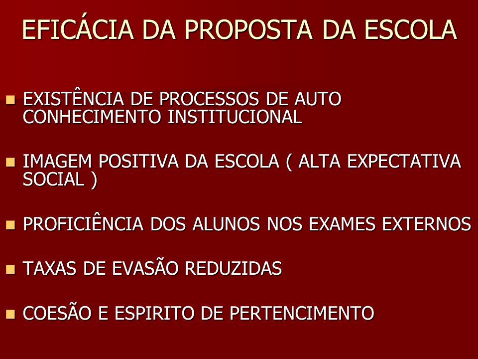 EFICÁCIA DA PROPOSTA DA ESCOLA EXISTÊNCIA DE PROCESSOS DE AUTO CONHECIMENTO INSTITUCIONAL EXISTÊNCIA DE PROCESSOS DE AUTO CONHECIMENTO INSTITUCIONAL I