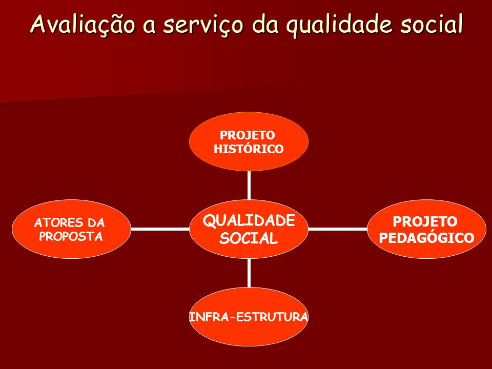 Avaliação a serviço da qualidade social QUALIDADE SOCIAL PROJETO HISTÓRICO PROJETO PEDAGÓGICO INFRA- ESTRUTURA ATORES DA PROPOSTA