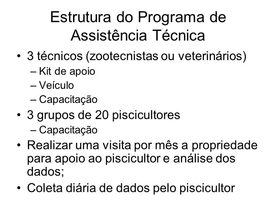 Estrutura do Programa de Assistência Técnica 3 técnicos (zootecnistas ou veterinários) –Kit de apoio –Veículo –Capacitação 3 grupos de 20 piscicultore