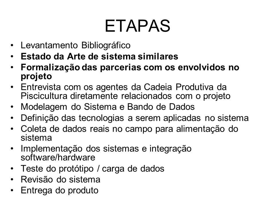 ETAPAS Levantamento Bibliográfico Estado da Arte de sistema similares Formalização das parcerias com os envolvidos no projeto Entrevista com os agente