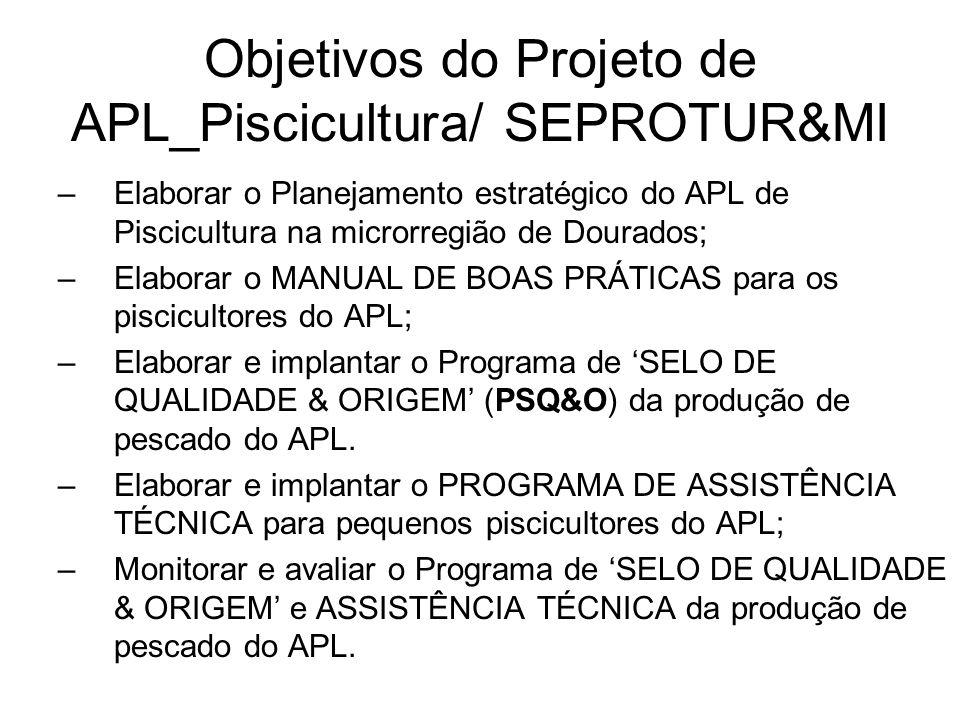 Objetivos do Projeto de APL_Piscicultura/ SEPROTUR&MI –Elaborar o Planejamento estratégico do APL de Piscicultura na microrregião de Dourados; –Elabor