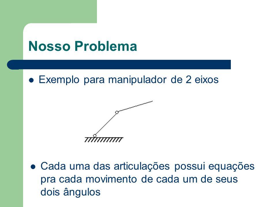 Nosso Problema Exemplo para manipulador de 2 eixos Cada uma das articulações possui equações pra cada movimento de cada um de seus dois ângulos
