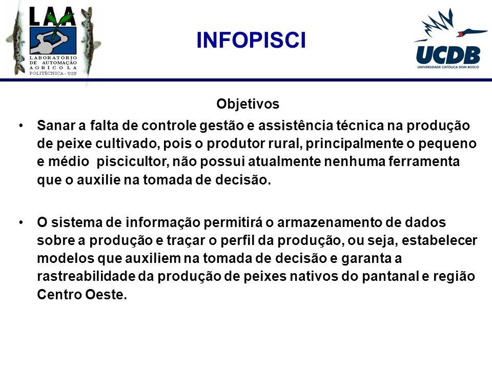 Fluxo da Informação entre os agentes da Cadeia Produtiva da Piscicultura INFOPISCI Contexto do projeto na Cadeia Produtiva da Piscicultura