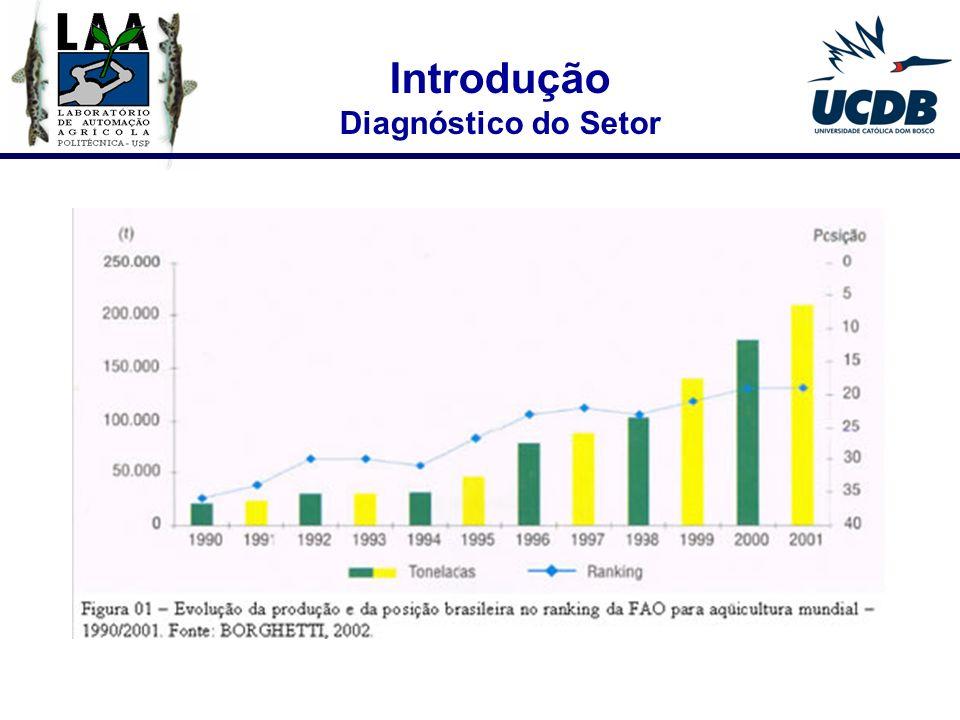 Introdução Diagnóstico do Setor Evolução da Balança Comercial de Pescados Brasileira (1994-2002) Fonte: Secretaria Especial de Aqüicultura e Pesca