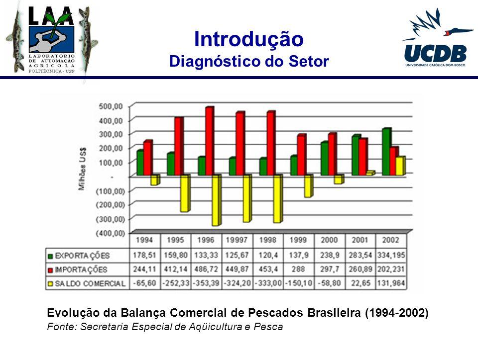 Realização do Estudo das Cadeias Produtivas do Estado de Mato Grosso do Sul (UFMS/2003) Fonte: Estudo das Cadeias Produtivas de MS (2003) Resultado constituí 11 relatórios sobre as cadeias produtivas do MS: 1 - Avicultura; 2 - Cotonicultura; 3 - Couro Bovino; 4 - Energia; 5 - Leite; 6 - Mandioca; 7 - Minero-Siderurgia; 8 - Piscicultura ; 9 - Resíduos Sólidos de Campo Grande; 10 - Sojicultura; e 11 - Suinocultura Introdução Piscicultura