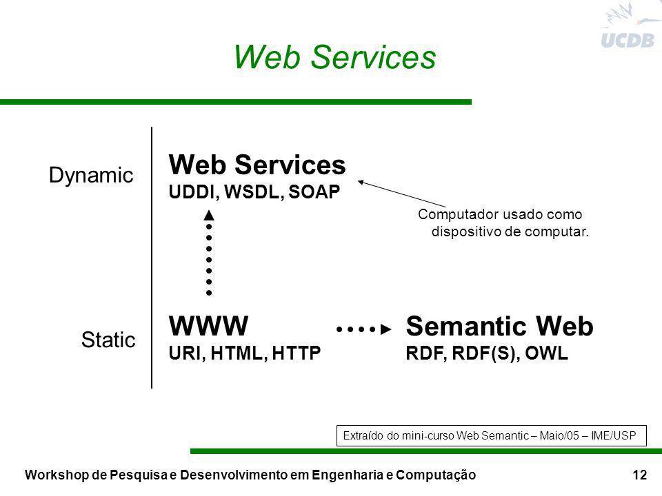 Workshop de Pesquisa e Desenvolvimento em Engenharia e Computação12 Web Services WWW URI, HTML, HTTP Computador usado como dispositivo de computar. Se