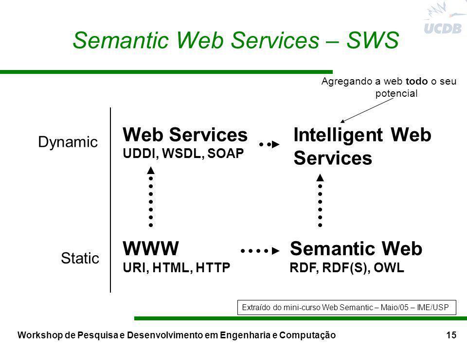 Workshop de Pesquisa e Desenvolvimento em Engenharia e Computação15 Semantic Web Services – SWS WWW URI, HTML, HTTP Semantic Web RDF, RDF(S), OWL Dyna