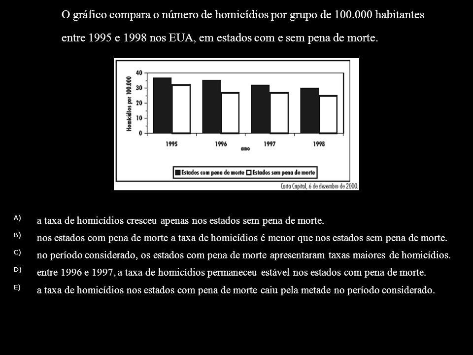 O gráfico compara o número de homicídios por grupo de 100.000 habitantes entre 1995 e 1998 nos EUA, em estados com e sem pena de morte. Com base no gr