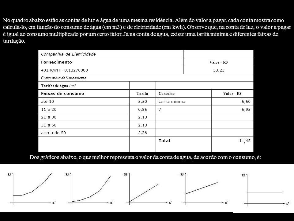 Companhia de Eletricidade Fornecimento Valor - R$ 401 KWH 0,13276000 53,23 Companhia de Saneamento Tarifas de água / m 3 Faixas de consumo TarifaConsu