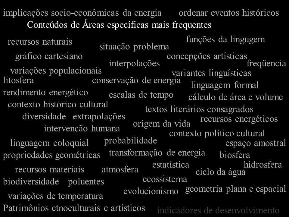 Conteúdos de Áreas específicas mais frequentes gráfico cartesiano estatística interpolações extrapolações concepções artísticas textos literários cons