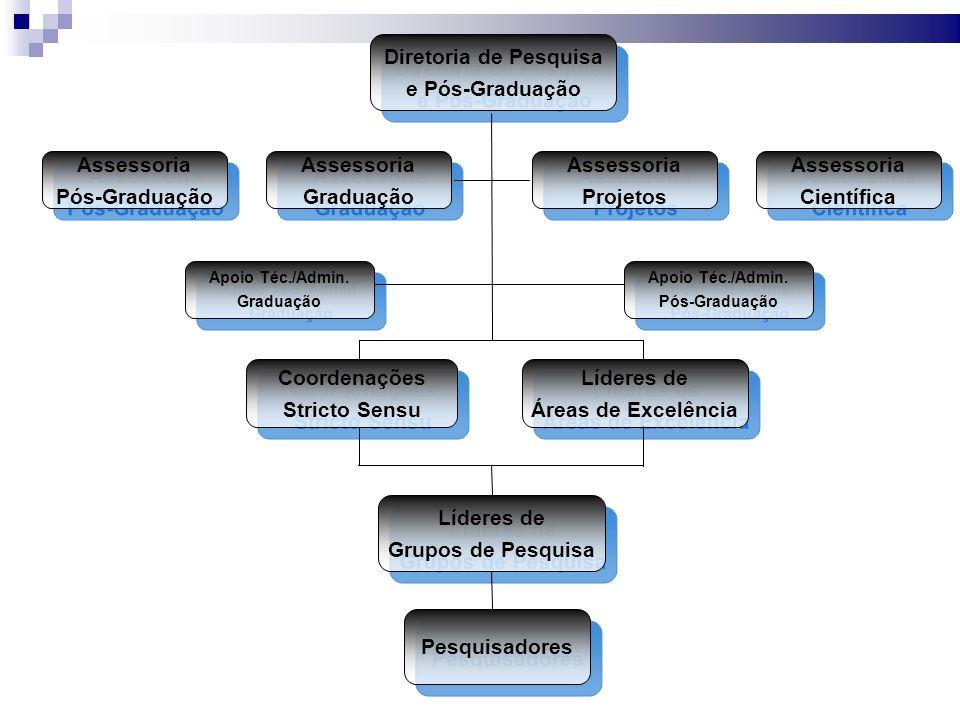 Diretoria de Pesquisa e Pós-Graduação Diretoria de Pesquisa e Pós-Graduação Assessoria Pós-Graduação Assessoria Pós-Graduação Assessoria Graduação Assessoria Graduação Assessoria Projetos Assessoria Projetos Assessoria Científica Assessoria Científica Coordenações Stricto Sensu Coordenações Stricto Sensu Líderes de Áreas de Excelência Líderes de Áreas de Excelência Líderes de Grupos de Pesquisa Líderes de Grupos de Pesquisa Pesquisadores Apoio Téc./Admin.