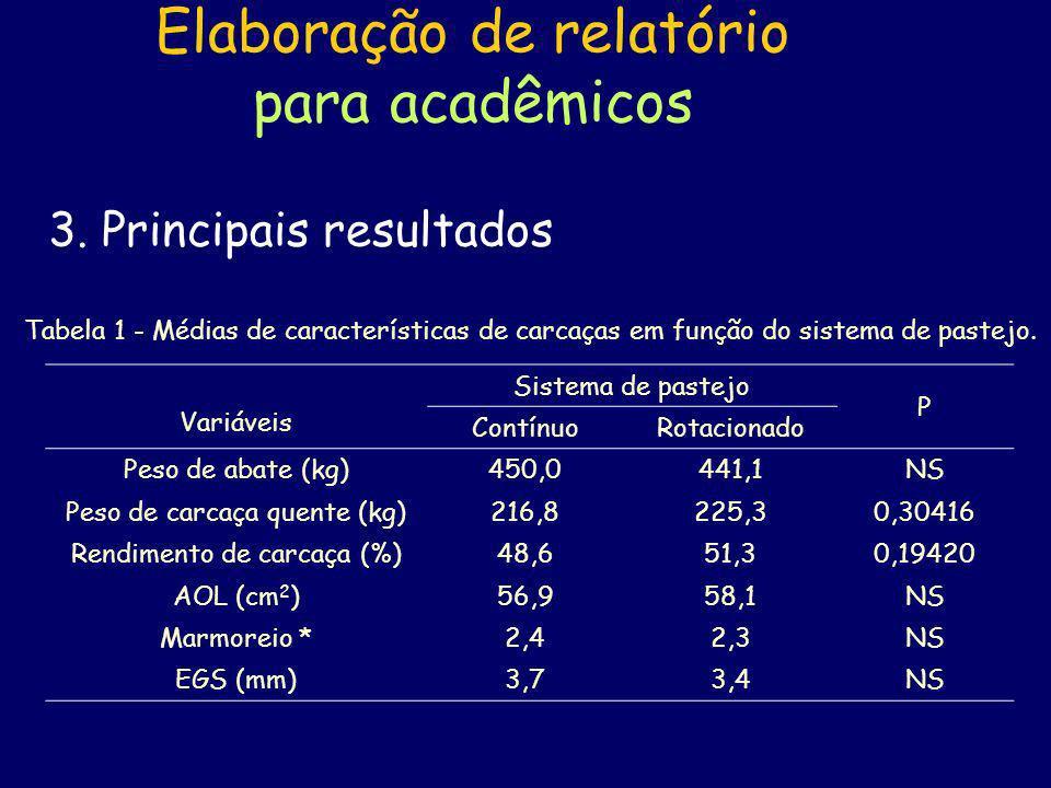 Elaboração de relatório para acadêmicos 3. Principais resultados Tabela 1 - Médias de características de carcaças em função do sistema de pastejo. Var