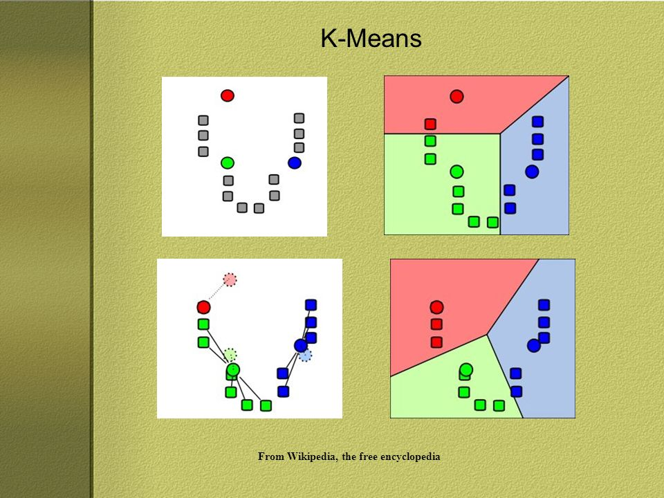 K-Means From Wikipedia, the free encyclopedia