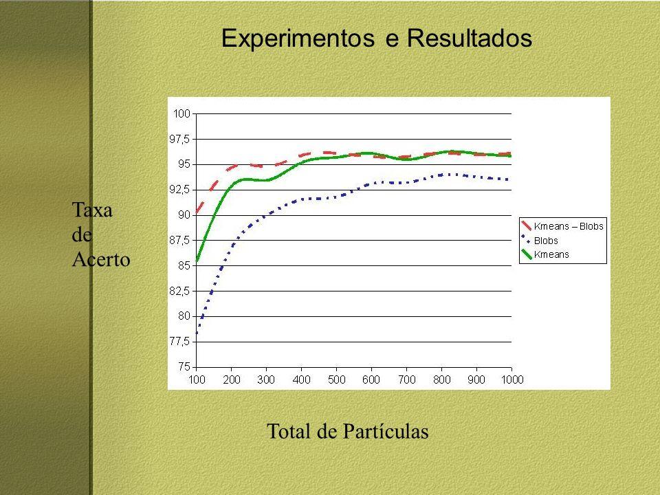 Experimentos e Resultados Total de Partículas Taxa de Acerto