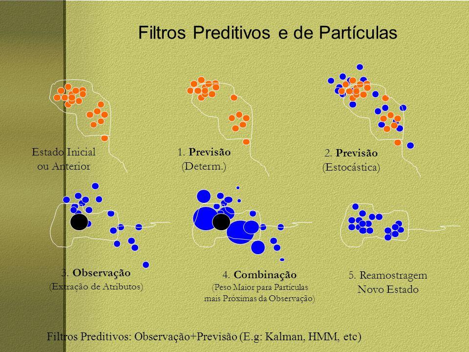 Filtros Preditivos e de Partículas 1. Previsão (Determ.) 2.