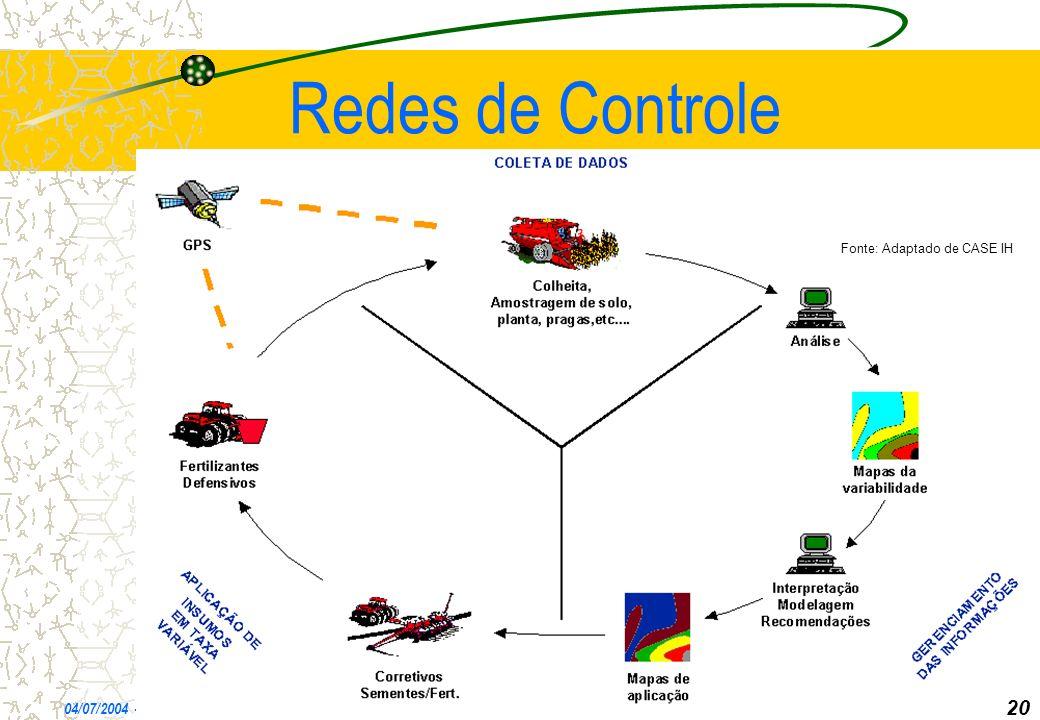 Redes de Controle 04/07/2004 - CEC *** 20 Fonte: Adaptado de CASE IH 20