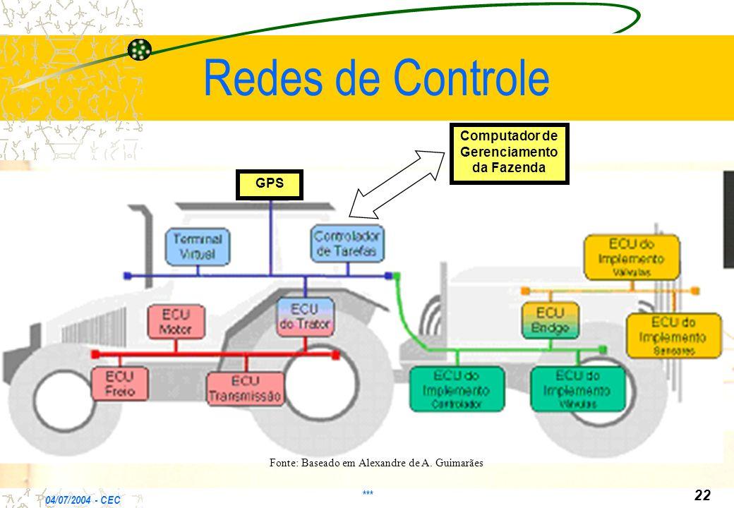 Redes de Controle 04/07/2004 - CEC *** 22 GPS Fonte: Baseado em Alexandre de A. Guimarães Computador de Gerenciamento da Fazenda