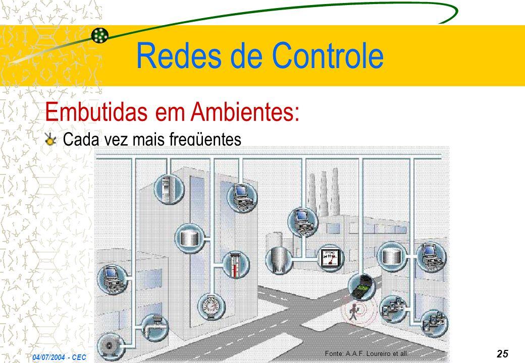 Redes de Controle Embutidas em Ambientes: Cada vez mais freqüentes 04/07/2004 - CEC *** Fonte: A.A.F. Loureiro et all. 25