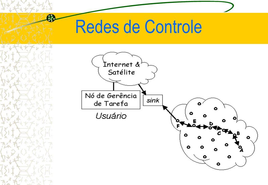 Campo de aplicação de uma RSSF Redes de Controle