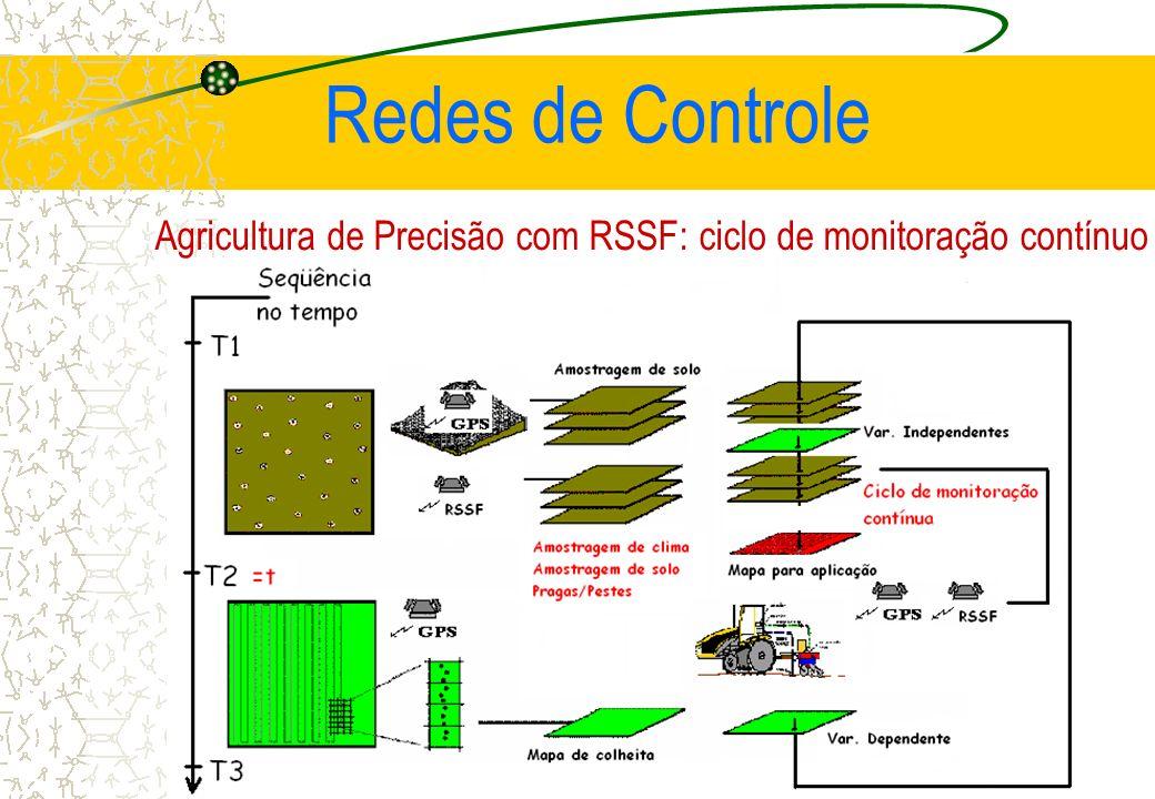 Agricultura de Precisão com RSSF: ciclo de monitoração contínuo Redes de Controle
