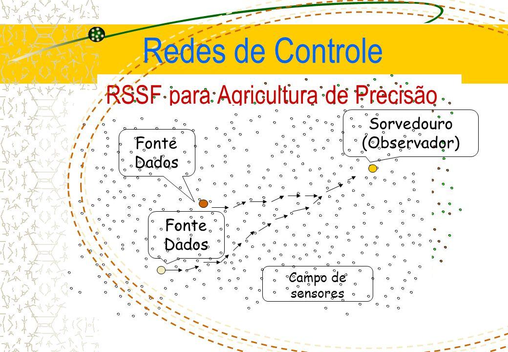 RSSF para Agricultura de Precisão Fonte Dados Sorvedouro (Observador) Fonte Dados Campo de sensores Redes de Controle