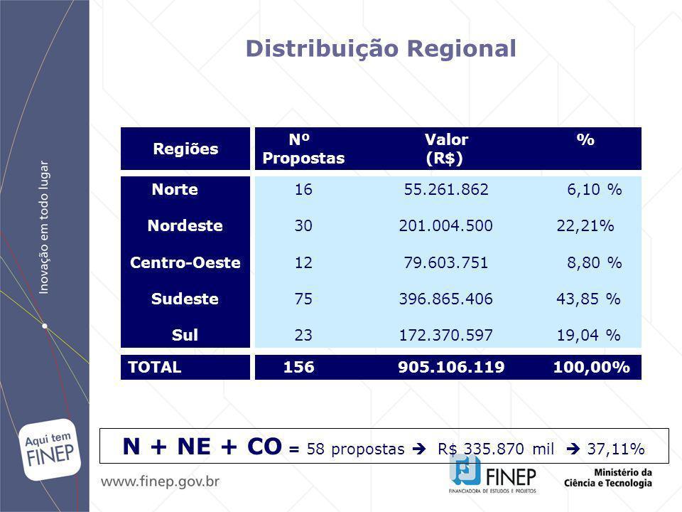 Norte Nordeste Centro-Oeste Sudeste Sul Distribuição Regional 16 55.261.862 6,10 % 30 201.004.500 22,21% 12 79.603.751 8,80 % 75 396.865.406 43,85 % 2