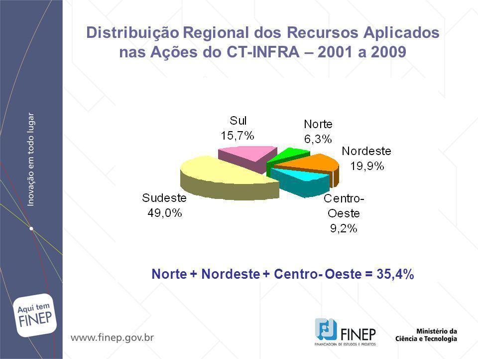 Distribuição Regional dos Recursos Aplicados nas Ações do CT-INFRA – 2001 a 2009 Norte + Nordeste + Centro- Oeste = 35,4%