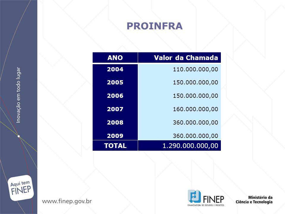 PROINFRA 2004 2005 2006 2007 2008 2009 110.000.000,00 150.000.000,00 160.000.000,00 360.000.000,00 ANOValor da Chamada TOTAL1.290.000.000,00