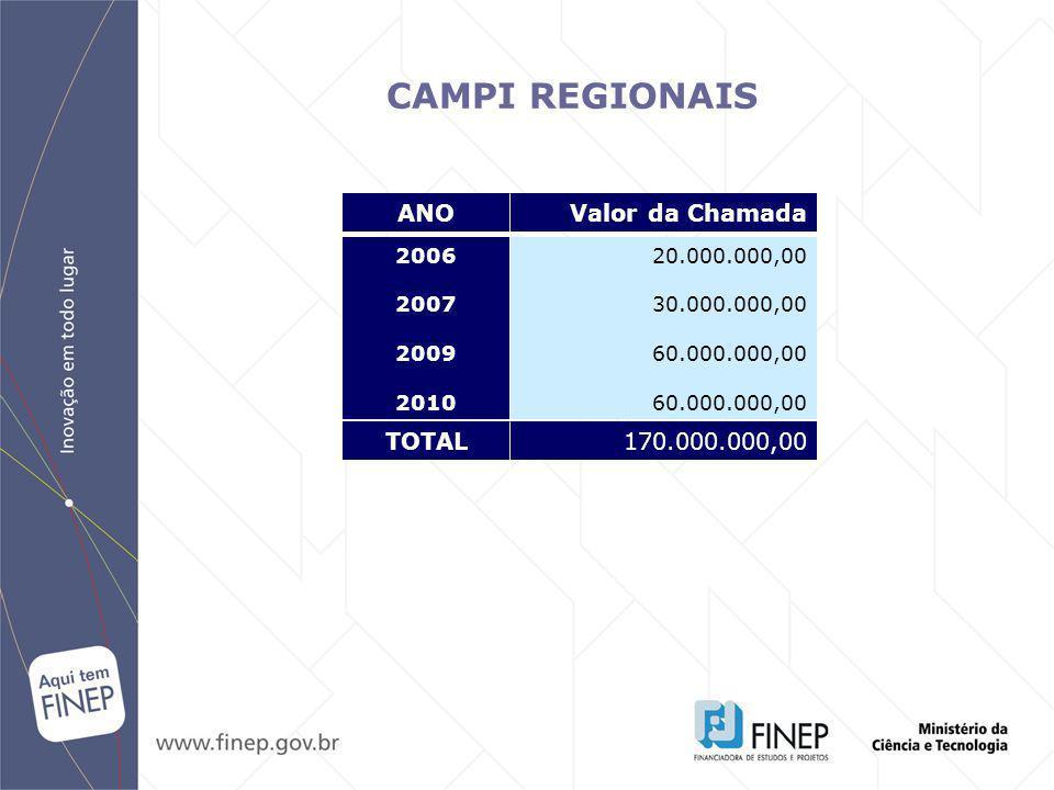 CAMPI REGIONAIS 2006 2007 2009 2010 20.000.000,00 30.000.000,00 60.000.000,00 ANOValor da Chamada TOTAL170.000.000,00