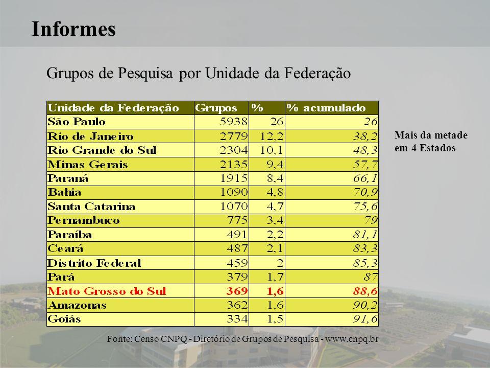 6 Informes Grupos de Pesquisa por Unidade da Federação Fonte: Censo CNPQ - Diretório de Grupos de Pesquisa - www.cnpq.br Mais da metade em 4 Estados