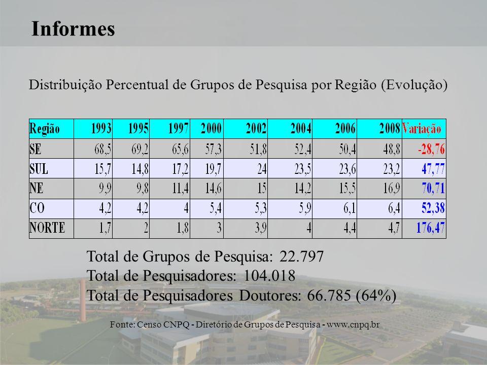 7 Informes Distribuição Percentual de Grupos de Pesquisa por Região (Evolução) Fonte: Censo CNPQ - Diretório de Grupos de Pesquisa - www.cnpq.br Total de Grupos de Pesquisa: 22.797 Total de Pesquisadores: 104.018 Total de Pesquisadores Doutores: 66.785 (64%)
